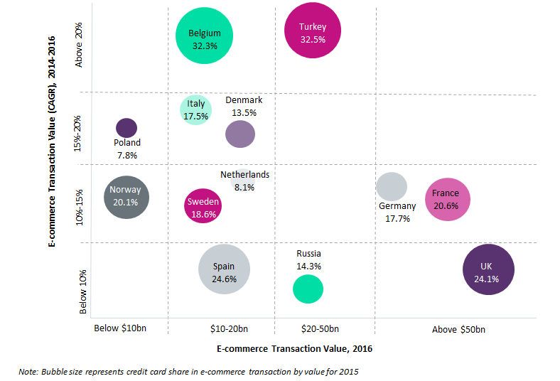 RW graph - Credit cards drive ecommerce in Belgium and Turkey; in the UK it's debit