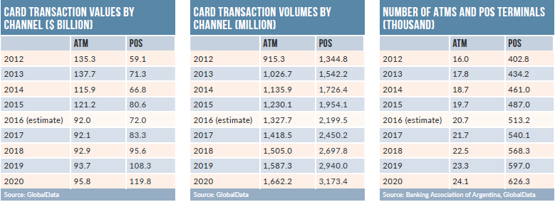 Argentina CS table1 - Payments scene in the Argentine
