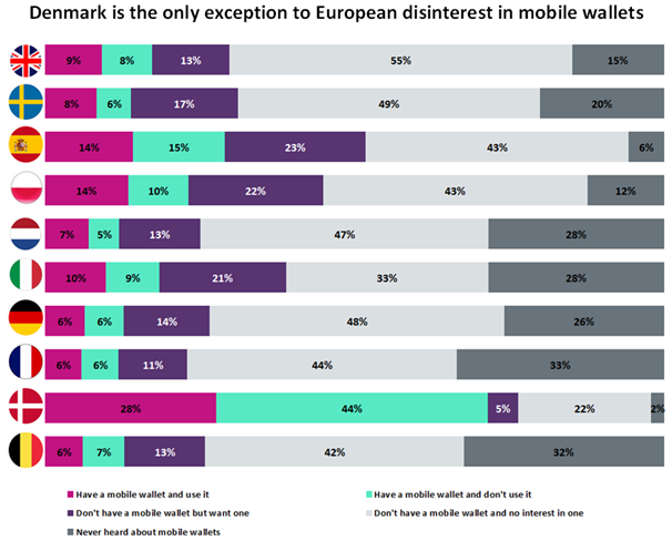 mobile wallet - People don't like mobile wallets, but for the wrong reasons