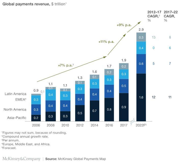 Figure 1 - How Merchants Utilise Blockchain-Based Payments Tech to Boost Revenue