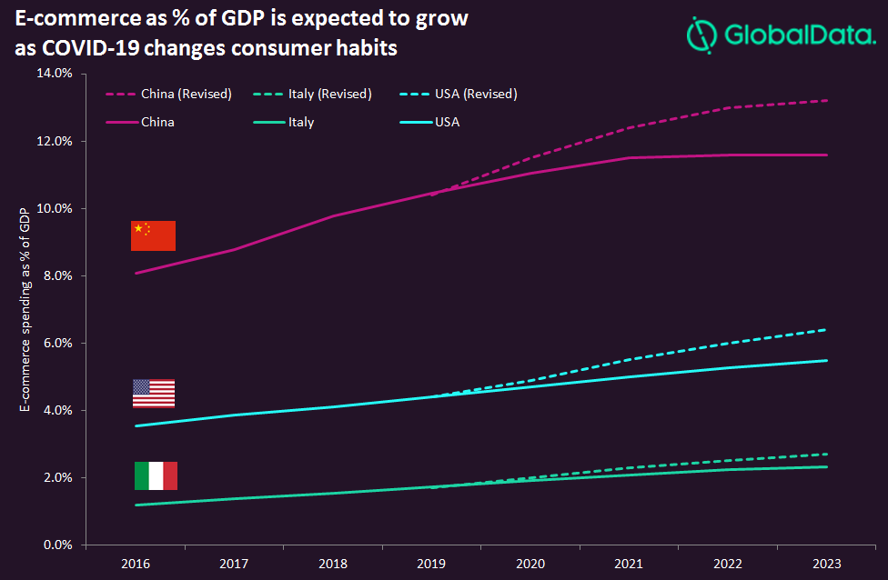 E comm growth revised - Revised e-commerce growth shows COVID-19 is shaping consumer behaviour