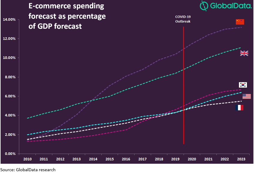 ecommerce covid graph - E-commerce is becoming the default shopping option