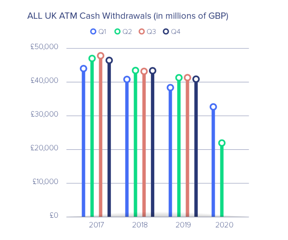 All ATM Withdrawals - ATM cash withdrawals drop 46% as digital payments grab market share