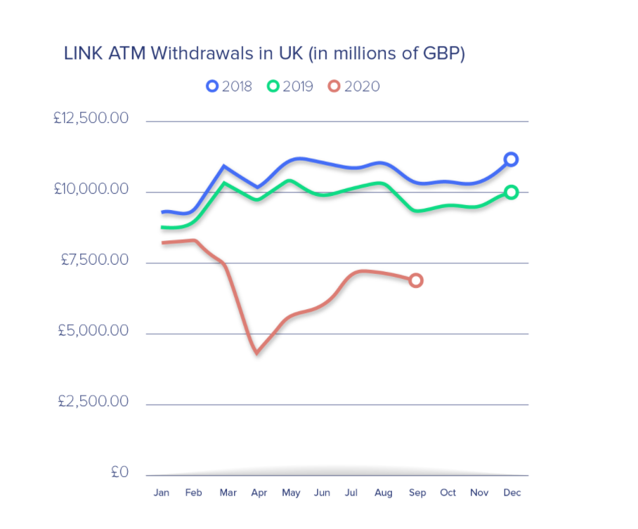 Link ATM Withdrawals - ATM cash withdrawals drop 46% as digital payments grab market share