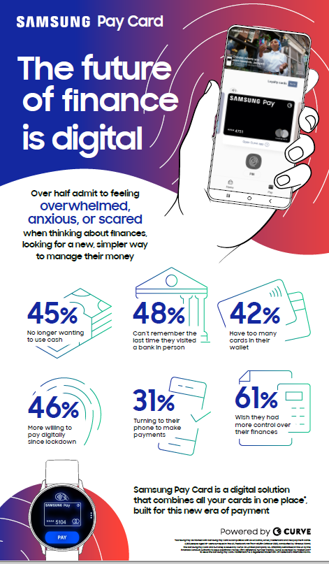 samsung pay card infographic - Samsung Pay research shows Covid-19 as driver of digital payments in UK