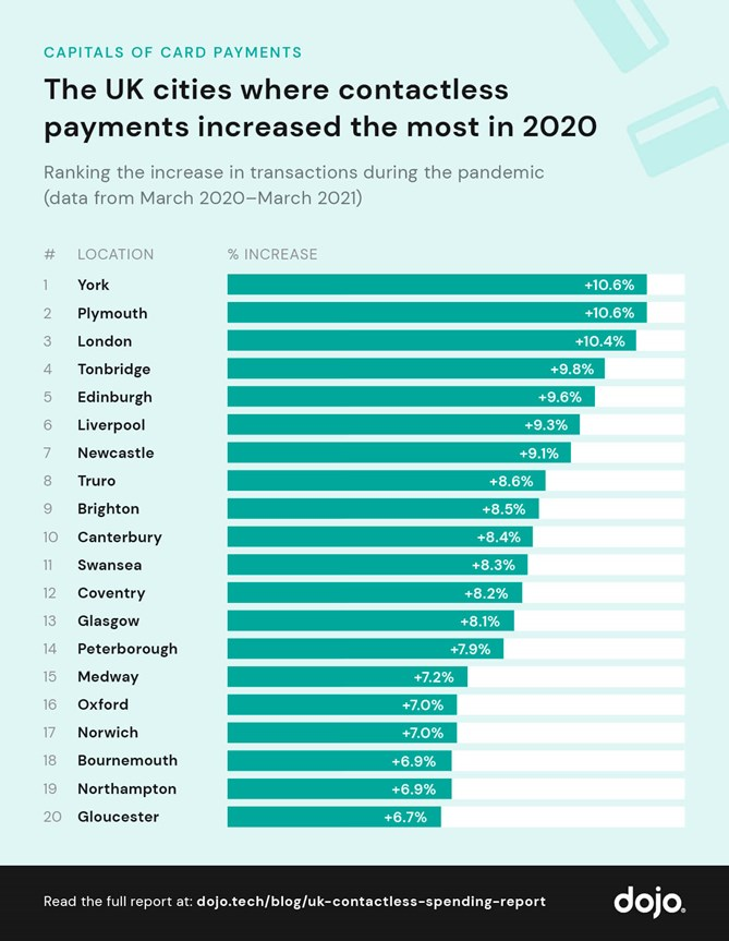 contactless spend dojo 2021 - York leads UK race to displace cash