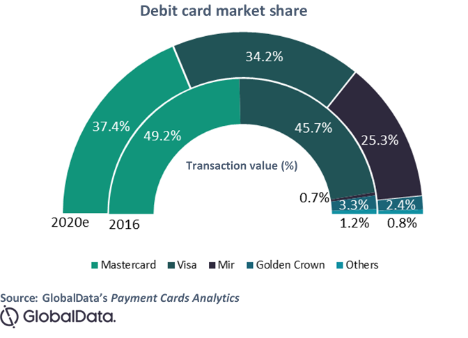 globaldata payment cards graph - Mir payment service is rapidly eroding Mastercard and Visa duopoly