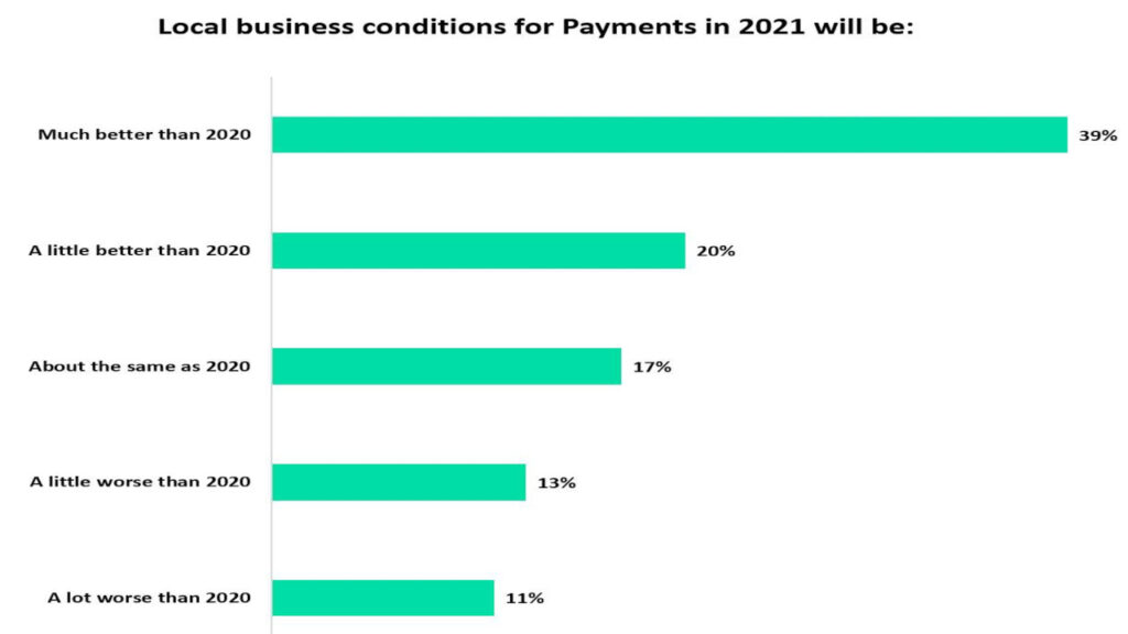Local business conditions for payments to improve in 2021
